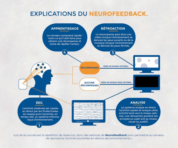 neuroperforma_illus-FR(1.4)_2019